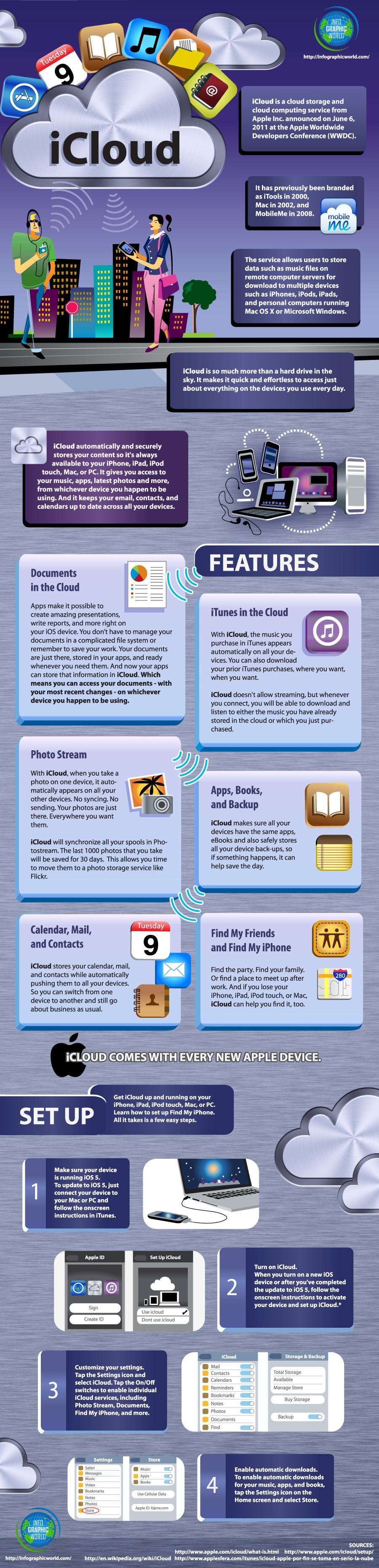 iCloud V2 11.3 - iCloud Infographic – What is iCloud?