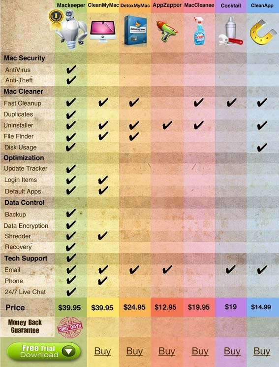 latest mac slow chart copy - The Truth About MacKeeper