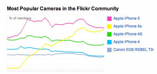 most-popular-flickr-cameras