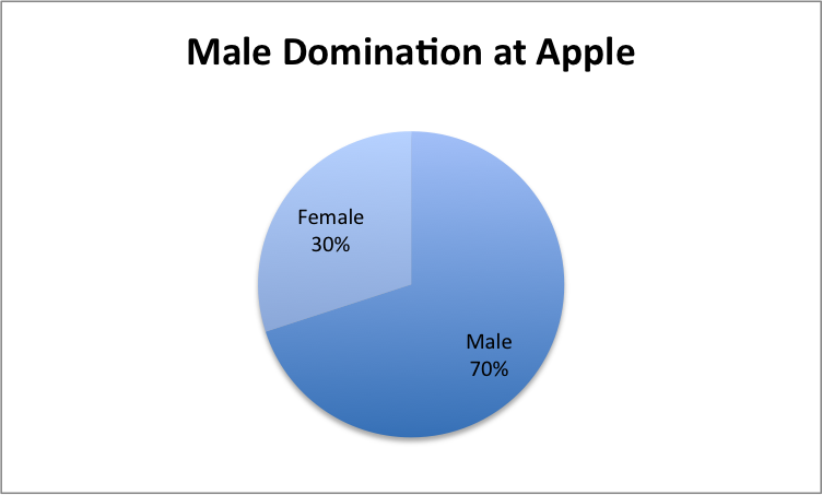 Male domination at Apple
