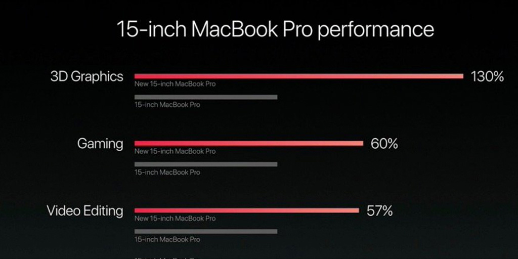 macbook pro 2016 performance - Apple MacBook Pro 2016 - The Features - The Price