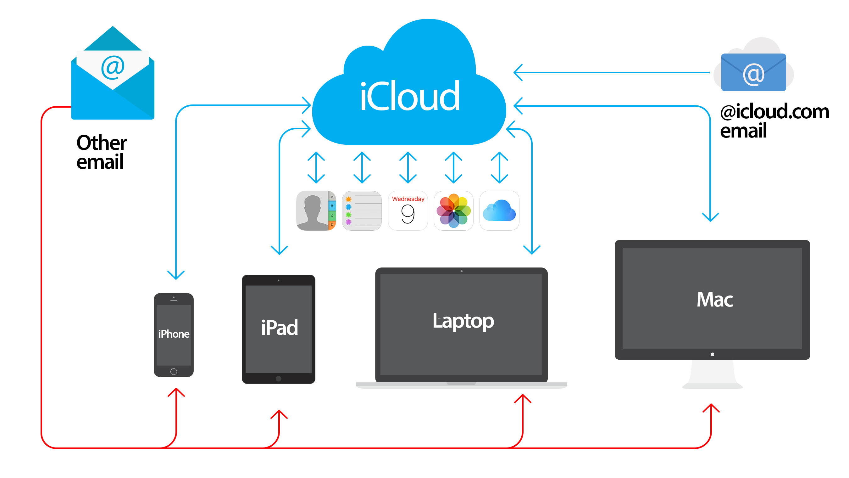 what is iCloud 1 - latest homepage